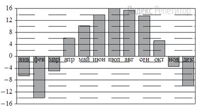 На диаграмме показана среднемесячная температура воздуха в Нижнем Новгороде за каждый месяц ... года. По горизонтали указываются месяцы, по вертикали — температура в градусах Цельсия.