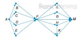 На рисунке — схема железнодорожных путей, связывающих станции ... По каждому пути можно двигаться только в одном направлении, указанном стрелкой.