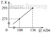 На рисунке показана зависимость температуры металлической детали массой ... кг от переданного ей количества теплоты.