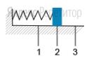 Грузик пружинного маятника (см. рисунок) совершает гармонические колебания между точками ... и ... относительно положения равновесия ...