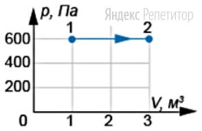 На ...-диаграмме показан процесс перехода идеального газа из состояния ... в состояние ...