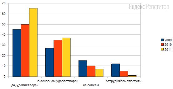 Результаты опроса занесены в гистограмму.