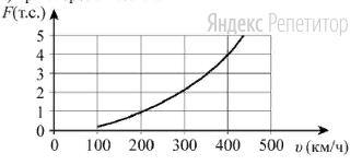 Когда самолёт находится в горизонтальном полёте, подъёмная сила, действующая на крылья, зависит от скорости движения. На рисунке изображена эта зависимость для некоторого самолёта. На оси абсцисс откладывается скорость (в километрах в час), на оси ординат — сила (в тоннах силы).