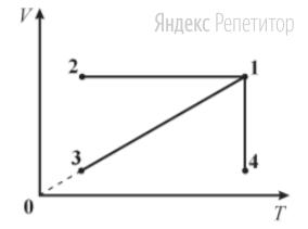 В координатах ... изображен график зависимости давления идеального газа от его объема при переходе газа из состояния ... в состояние ...