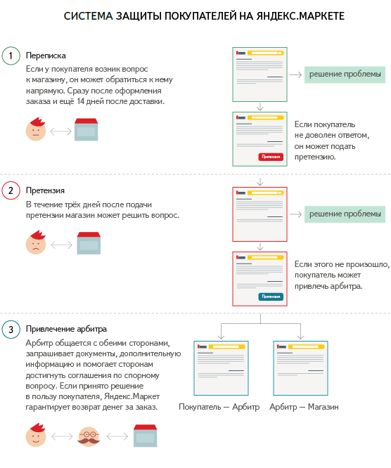 Система защиты покупателей на Яндекс.Маркете