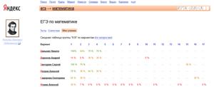 Статистика по классу на сервисе Яндекс.ЕГЭ