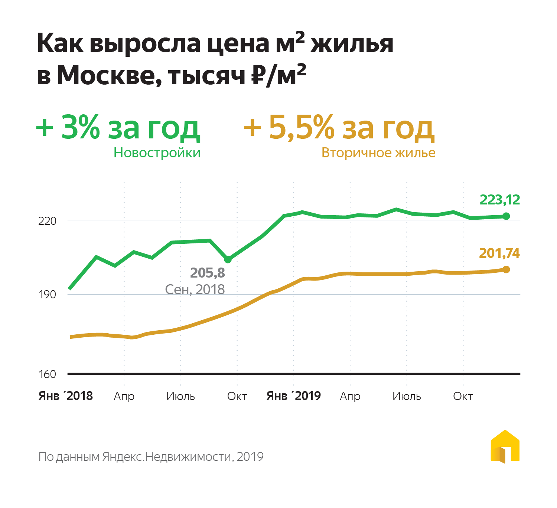 2019 рост цен на квартиры в москве