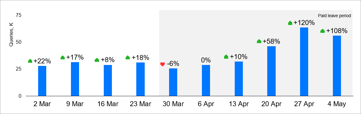 Monthly dynamics of queries for rental homes