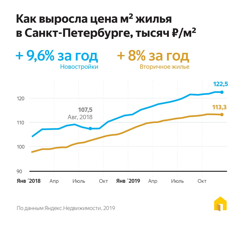 Цена на квартиры 2019 Санкт-Петербург
