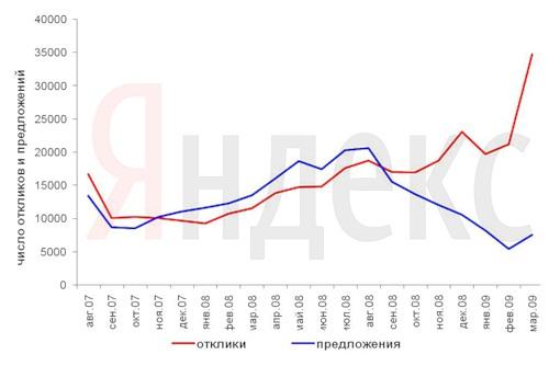 Число откликов на вакансии и предложений работодателей (в пересчете на миллион пользователей)