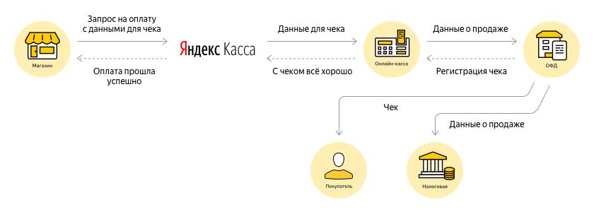 Яндекс кошелек битрикс битрикс фильтры сортировки