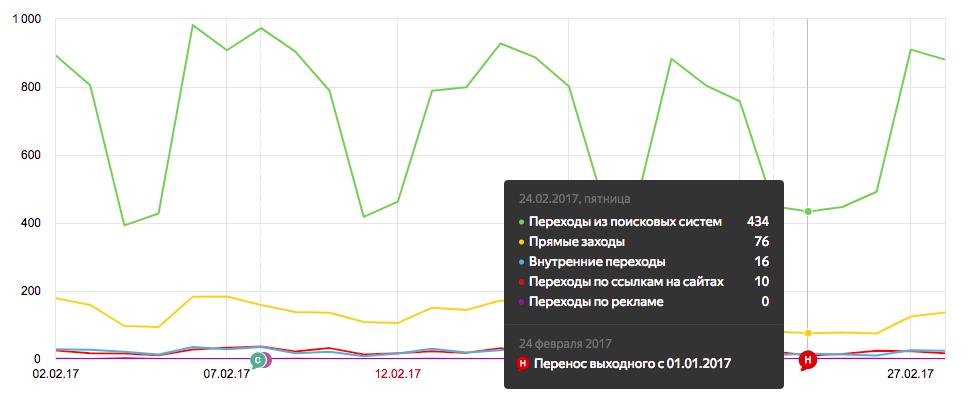 В отчётах Яндекс.метрики появилась возможность добавлять примечания