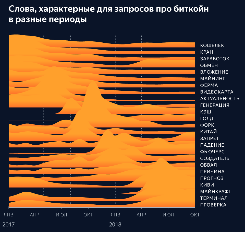Эпоха биткойна или как Яндекс видит криптовалюту