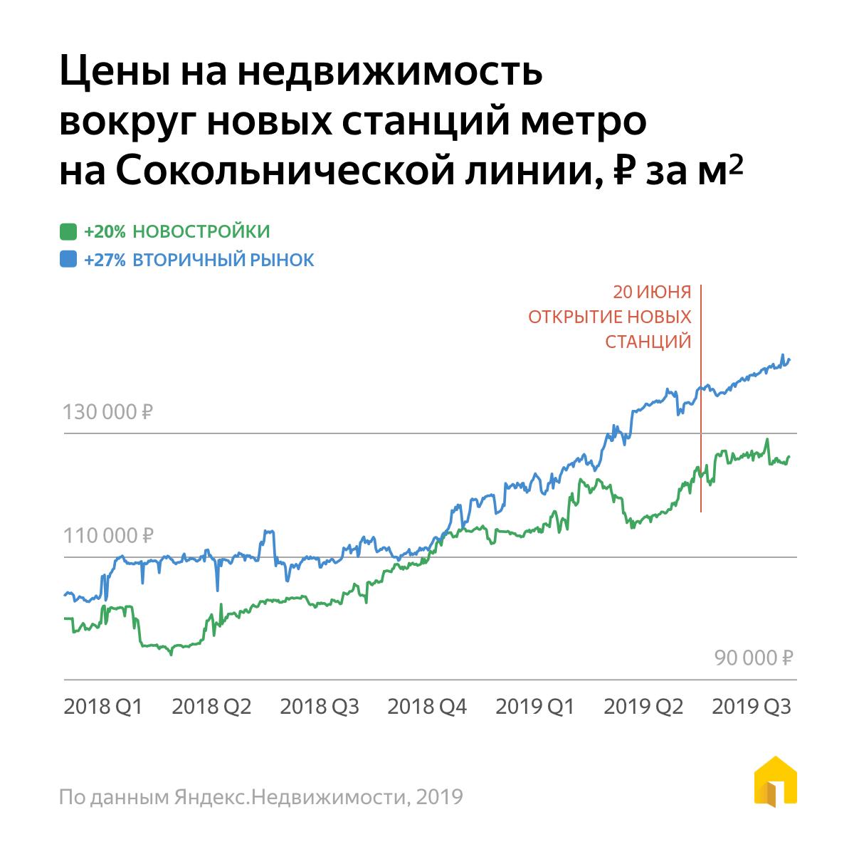 стоимость недвижимости за рубежом