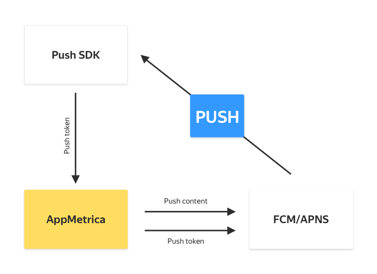 Updating tokens: How push campaigns work in AppMetrica — AppMetrica Blog