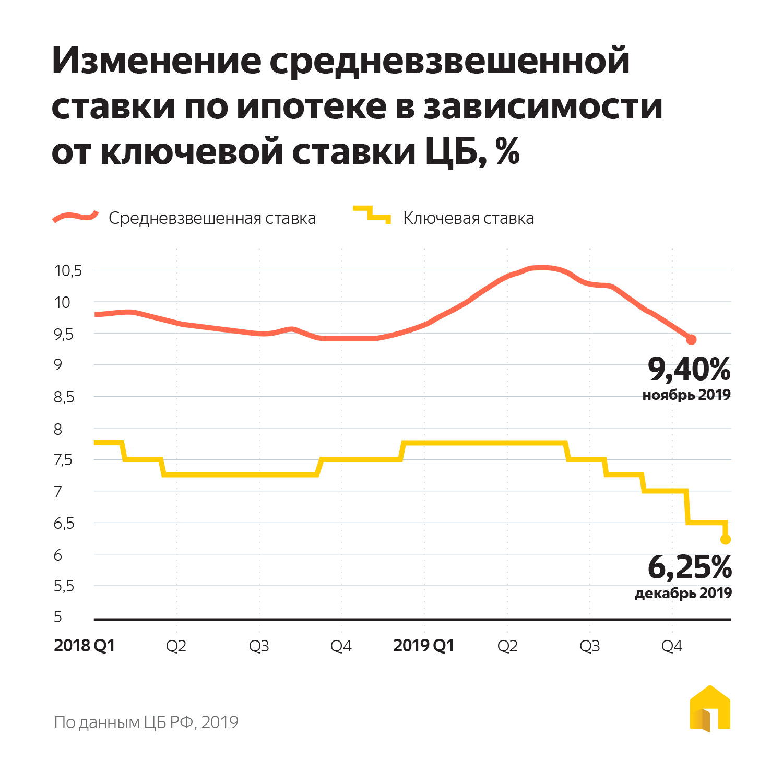 изменения ставки по ипотеке