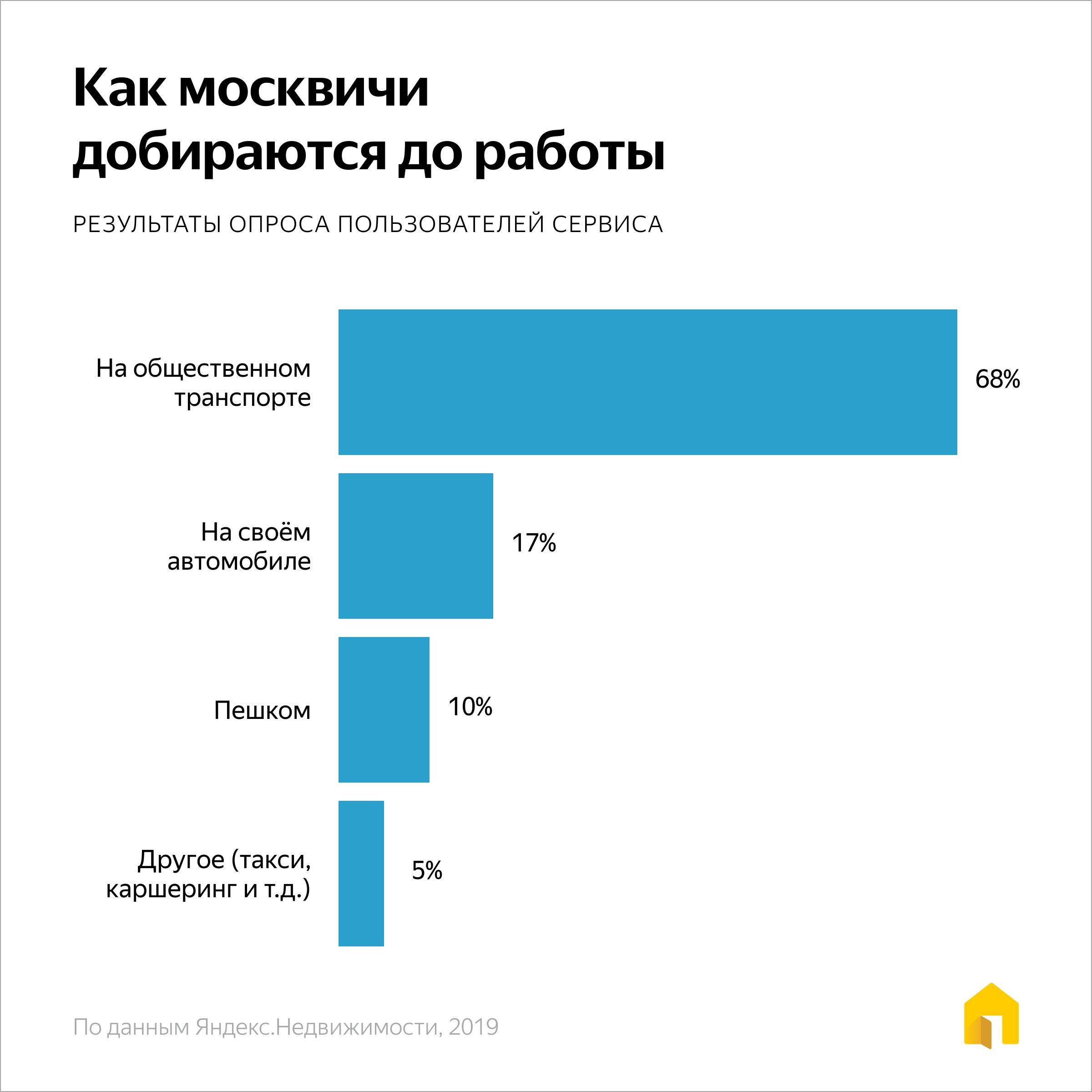 как москвичи добираются до работы