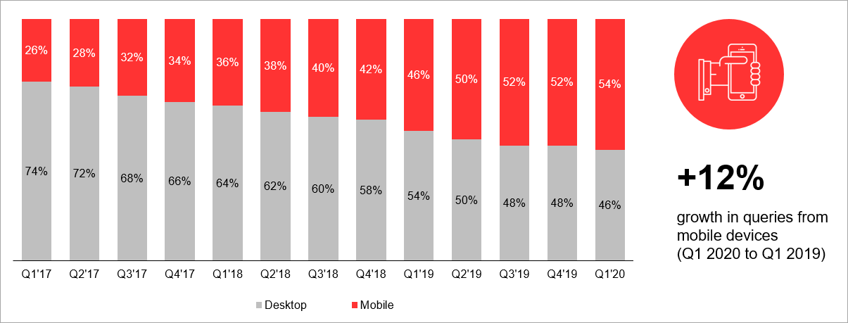 Changes in the share of travel-related requests from mobile devices