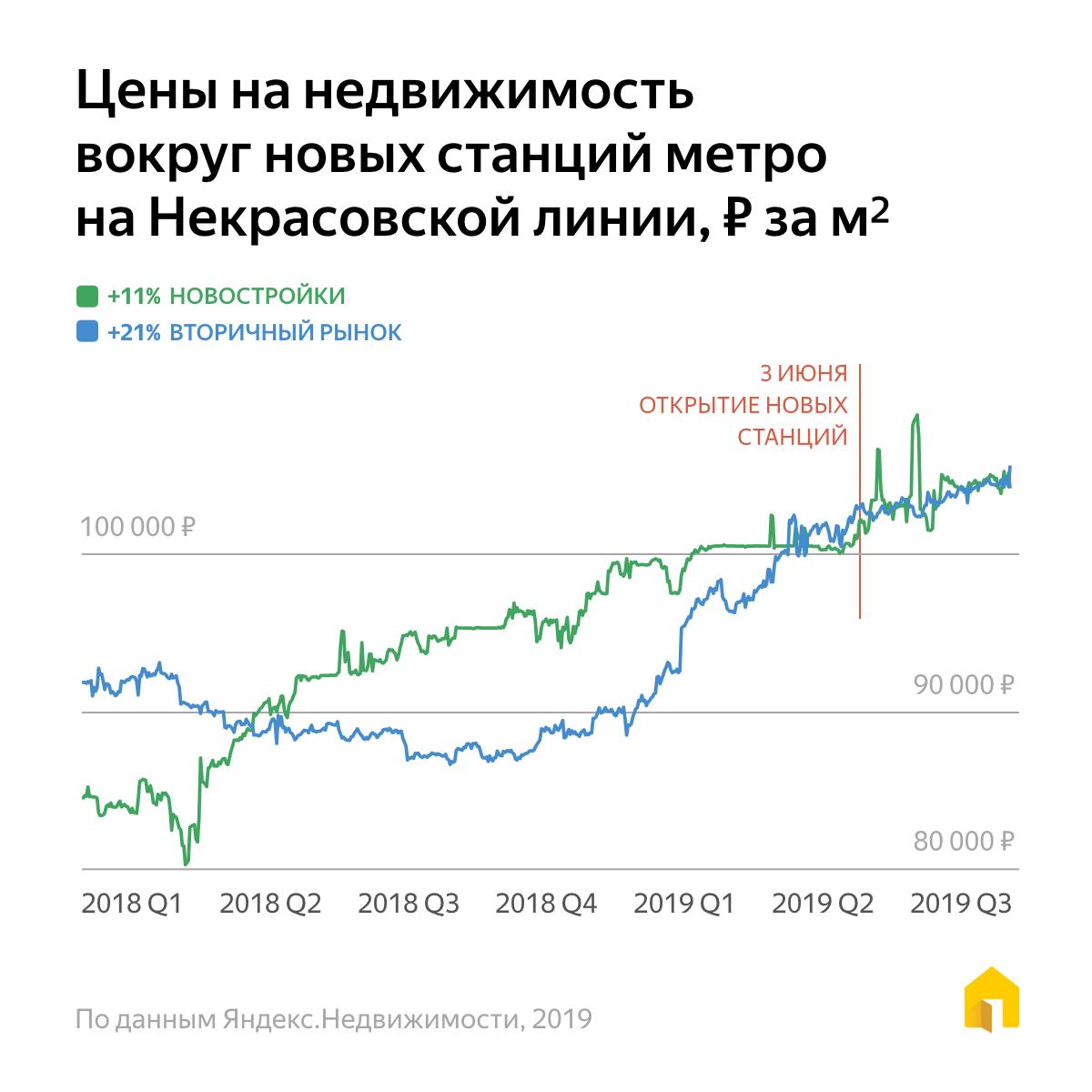 Рост цен Некрасовка