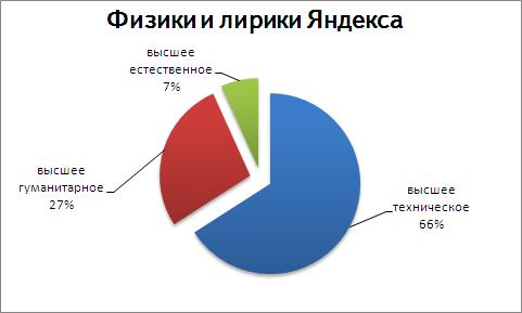 физики и лирики Яндекса, диаграмма