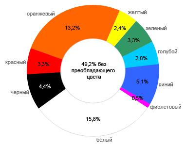 Радуга Рунета