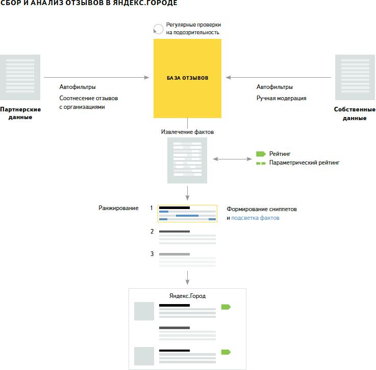 Сбор и анализ отзывов в Яндекс.Городе