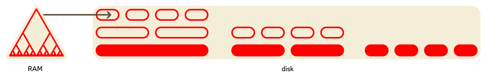 Evolution of Data Structures in Yandex Metrica — ClickHouse Blog