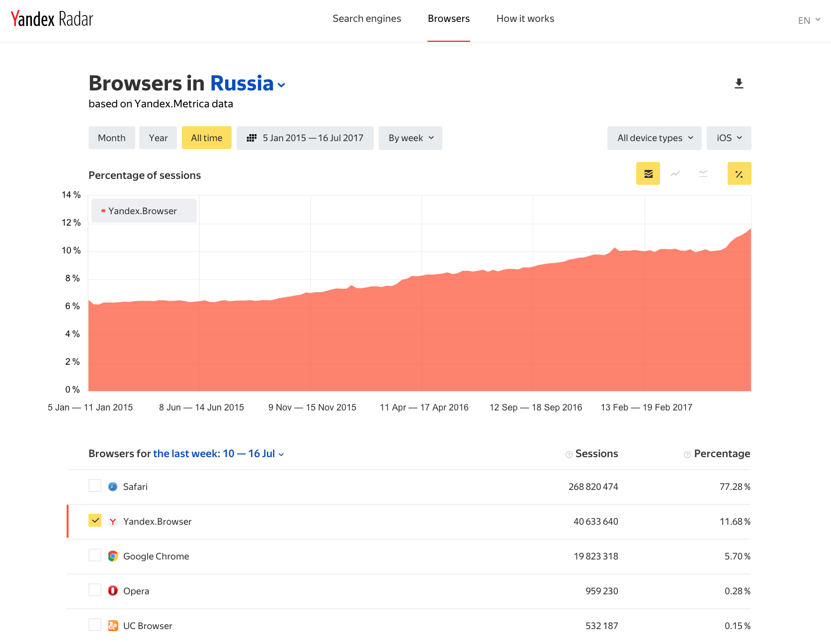 How Yandex monitors user operations for Yandex Services 40