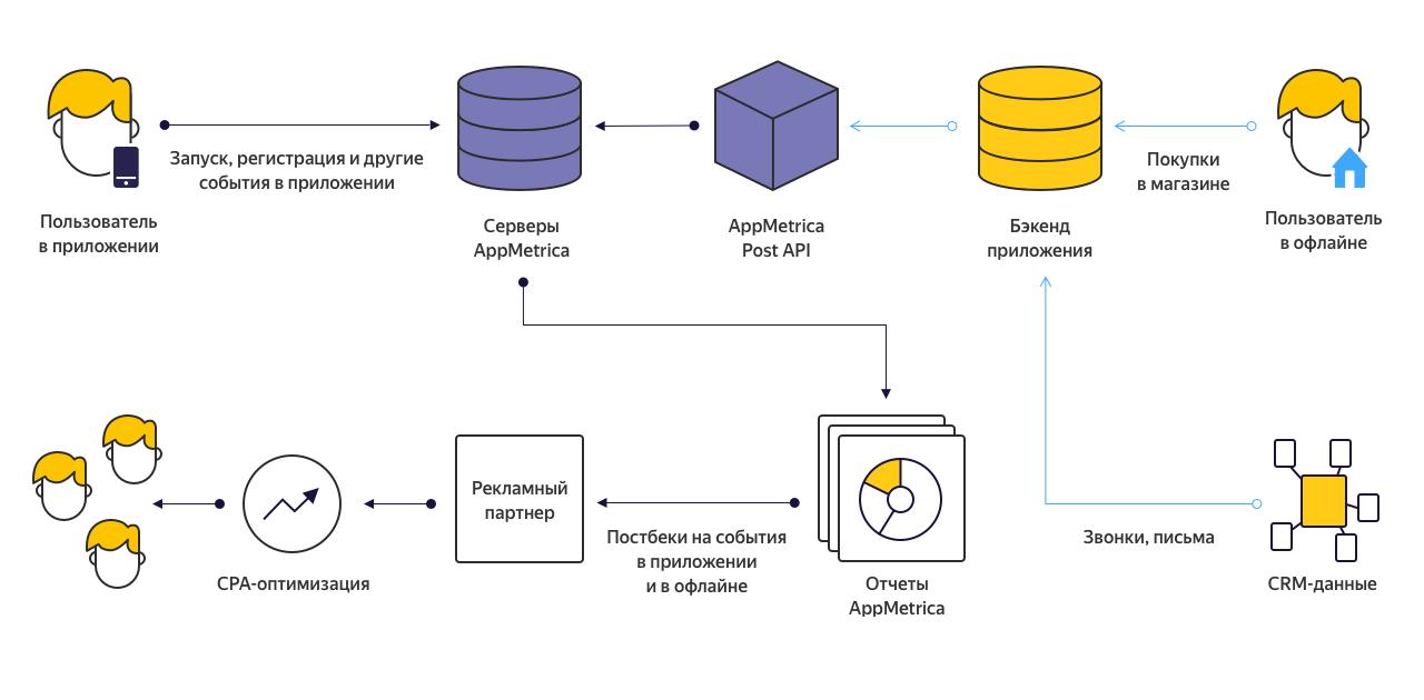 Схема работы с Post API