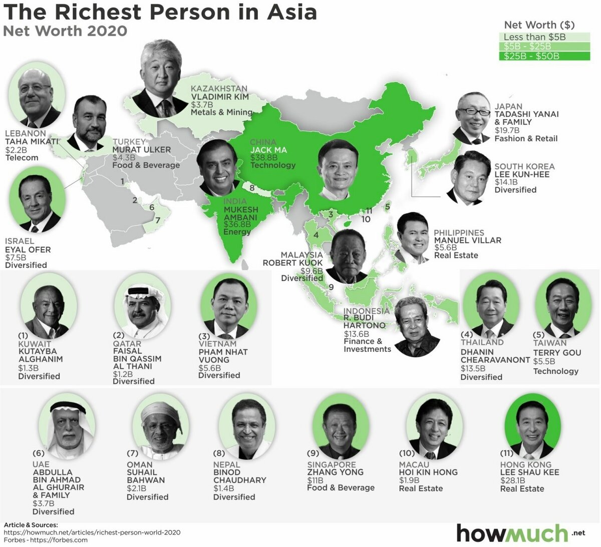 Who is the Richest person in the world