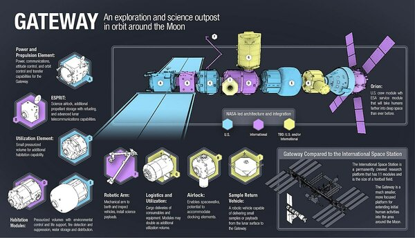 Автор: NASA - https://www.nasa.gov/feature/nasas-exploration-campaign-back-to-the-moon-and-on-to-mars, Общественное достояние, https://commons.wikimedia.org/w/index.php?curid=72795528