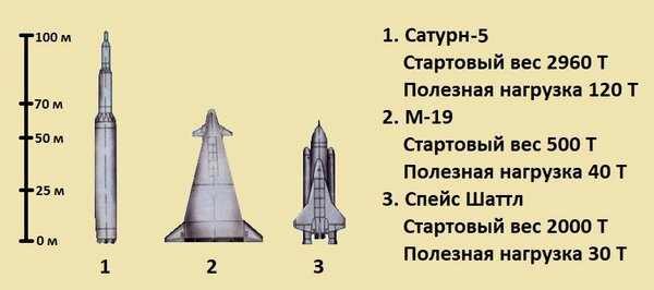 Russian Space Program: News & Discussion #2 - Page 36 Scale_600