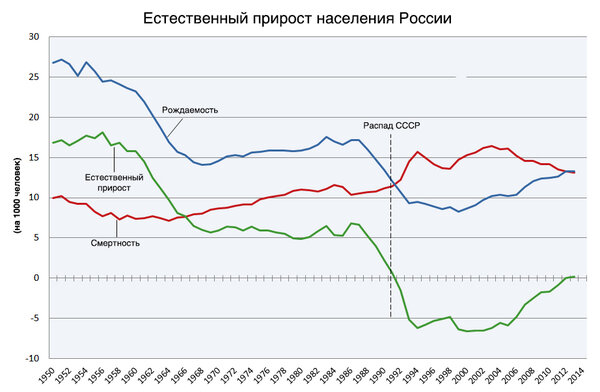 Автор: Natural_Population_Growth_of_Russia.PNG: LokiiTderivative work: Perituss (talk) - Natural_Population_Growth_of_Russia.PNG, CC BY 3.0, https://commons.wikimedia.org/w/index.php?curid=32991595