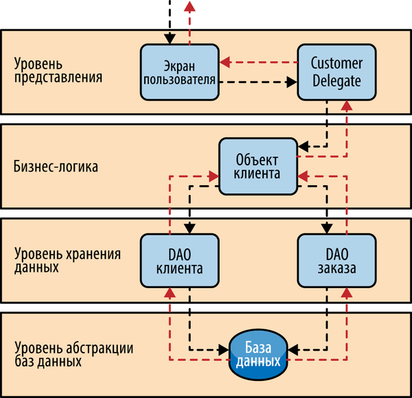 Источник: https://www.oreilly.com/ideas/software-architecture-patterns/page/2/layered-architecture