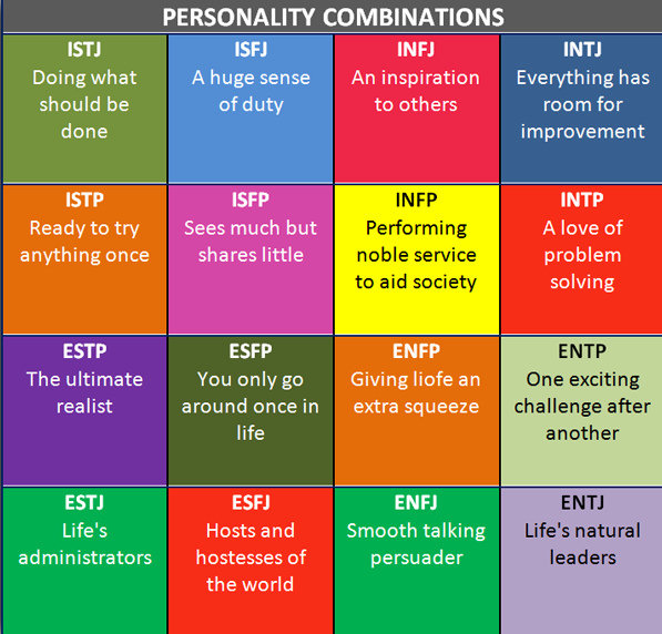 intj dating isfp Isfp career paths intjs have no problem making their career the focal point in their lives, and because of this, are a great fit for careers that are highly-demanding and time-consuming intjs are often well-suited for careers as scientists, engineers, teachers.