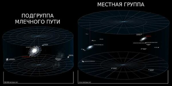 Андромеда и Млечный Путь в Местной группе  Автор: Universe_Reference_Map_ru.jpg: *Universe_Reference_Map_(Location)_001.jpeg: Azcolvin429derivative work: Skab (talk)derivative work: Skab [CC BY-SA 3.0 (https://creativecommons.org/licenses/by-sa/3.0)]