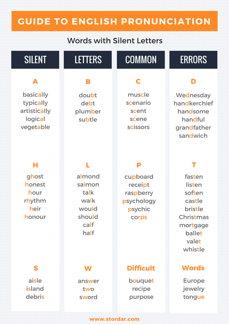 Guide to English Pronunciation - Silent Letters (by Daria Storozhilova)