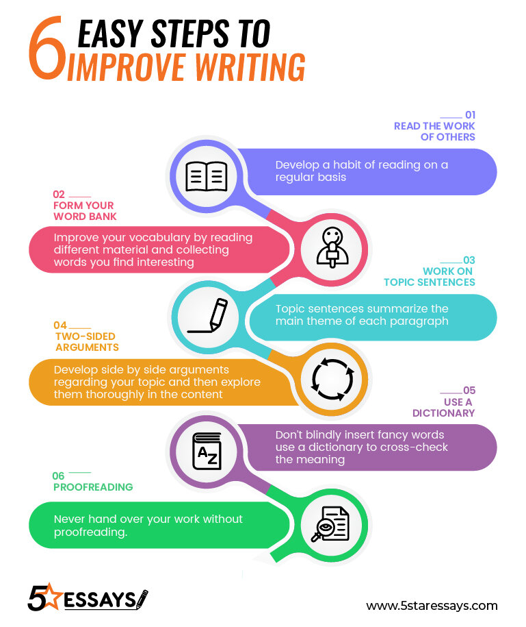 How to Write a Strong Essay Introduction?