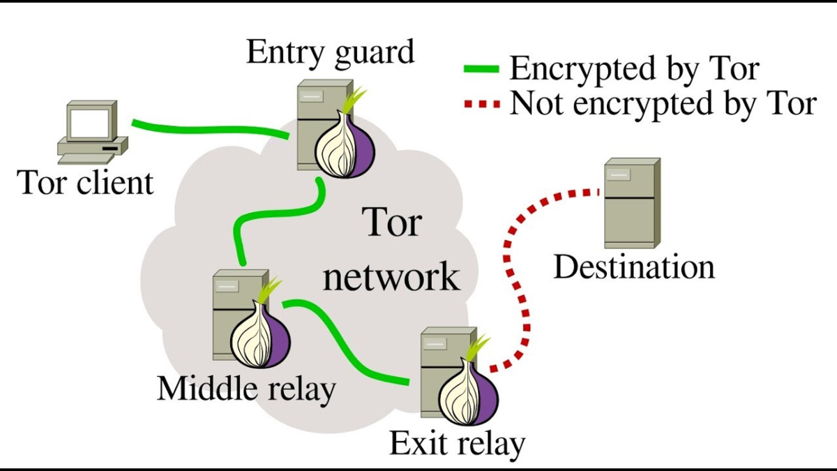 Tor browser exit nodes hidra vpn browser tor скачать gidra