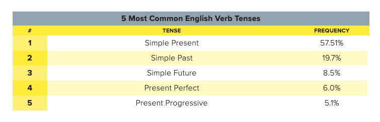 Источник: https://ginsengenglish.com/blog/english-verb-tense-frequency