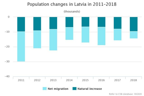 Оригинал картинки по адресу: https://www.csb.gov.lv/en/statistics/statistics-by-theme/population/number-and-change/search-in-theme/2444-number-population-latvia-2018