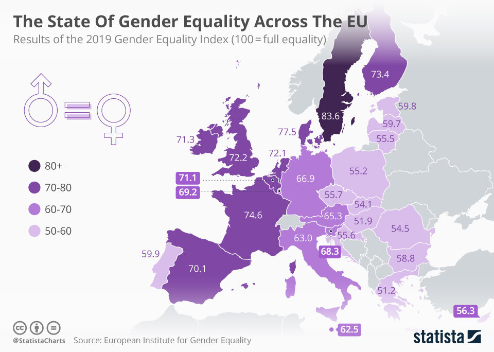 The European Institute for Gender Equality