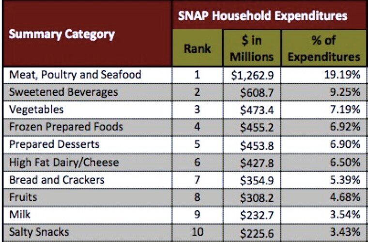 Фрагмент отчета Foods Typically Purchased by Supplemental Nutrition Assistance Program (SNAP) Households.