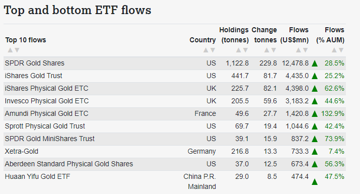 https://www.gold.org/goldhub/data/global-gold-backed-etf-holdings-and-flows/2020/may