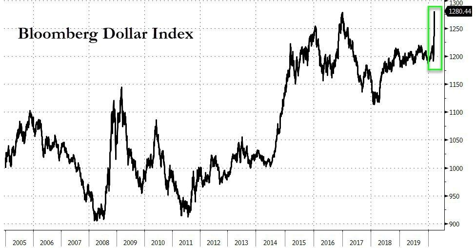 Dollar soaring to an all-time record high causes a global margin call with $12 trillion short squeeze