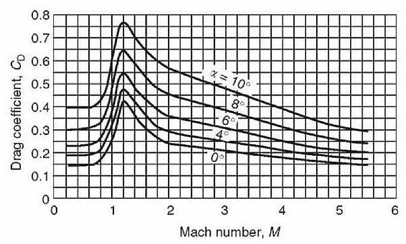 This explains the sharp increase in resistance. Frontal resistance factor chart at 0-6 Mach