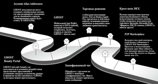 Road map of GHOST