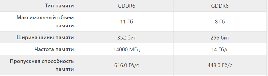 Память GeForce RTX 2080 Ti и GeForce RTX 3070 https://technical.city/ru/video/GeForce-RTX-2080-Max-Q-protiv-GeForce-RTX-2080-Super