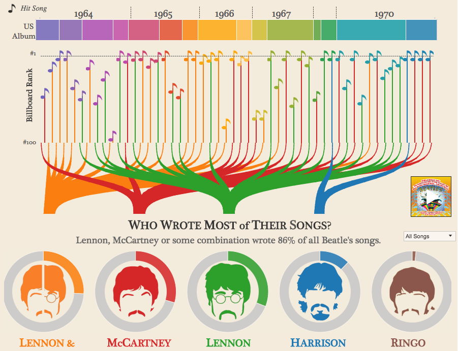 The Beatles songs infographic
