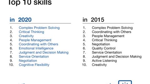 А вот картинка о навыках, которые будут в цене в будущем